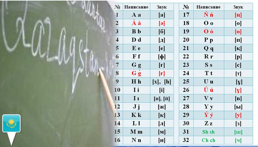 kazakistan alfabesi
